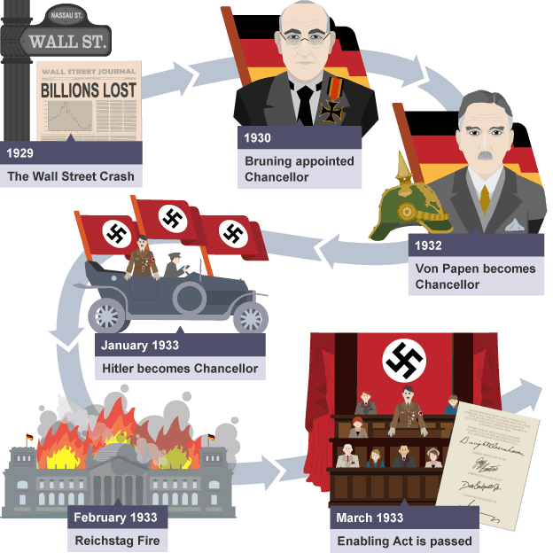 how did hitler gain power in Before hitler was made chancellor he was nothing he doesn't have a majority in the reichstag until 1932 which is when he basically starts striving and in 1933, when.
