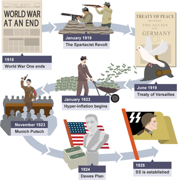 Weimar Republic | gcse-revision, history, germany-1918-1945, situation-after-world-war-1
