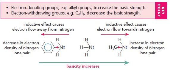 Amines A2 Level Level Revision Chemistry Aromatics