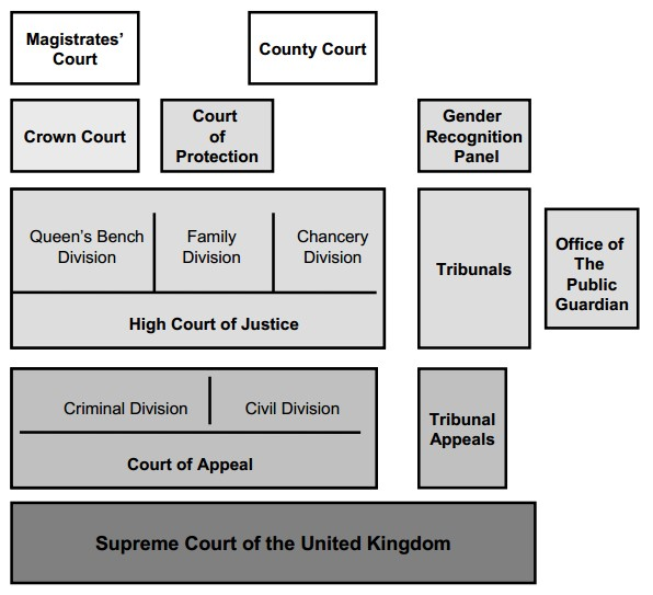 uk court system This research guide is an introduction to the basic legal materials of modern english law  court system the appellate  in the united kingdom the court of.