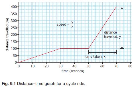 Speed Velocity And Acceleration Gcse Revision Physics Forces