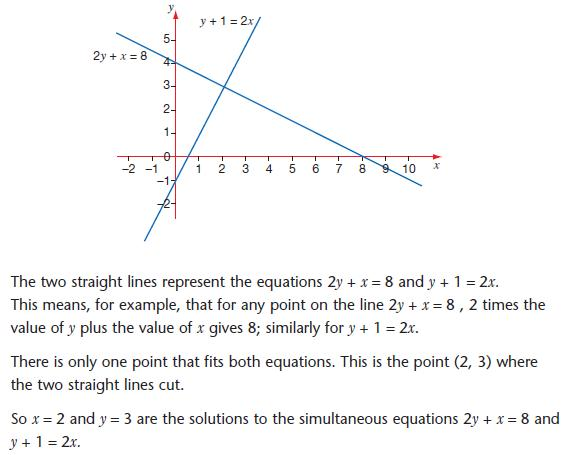 Drawing Lines From Equations : Simultaneous equations gcse maths revision algebra