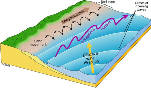 Longshore drift gcse revision geography coastal landscapes longshore drift ccuart Image collections
