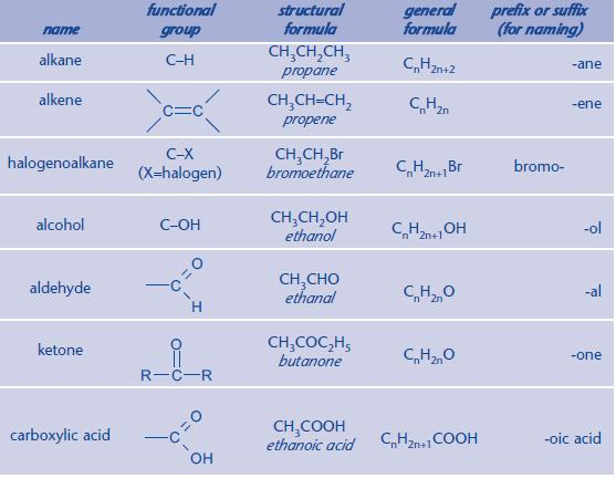 functional groups a2 level level revision chemistry organic