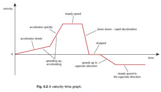 Speed Velocity and Acceleration – Displacement Velocity and Acceleration Worksheet