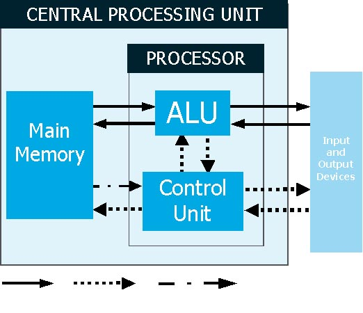 the history and functions of the central processing unit The central processing unit (cpu) of a computer is a piece of hardware that carries out the instructions of a computer program it performs the basic arithmetical, logical, and input/output operations of a computer system.