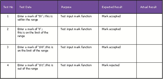 Sections of a business plan gcse exams