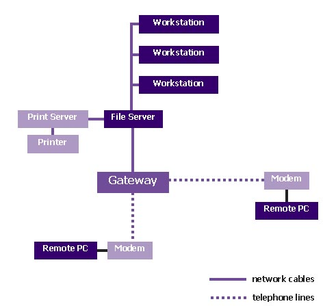 how to create 2 networks on one internet line