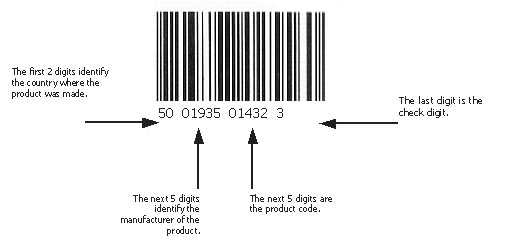 Optimizing The Management Of Your Barcode Systems Supply Chain 24 7