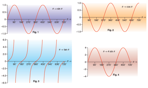 Sine, cosine and tangent of any angle | gcse-revision, maths ...