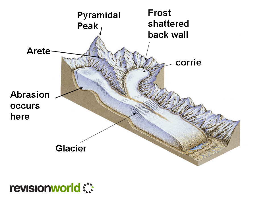 landforms of glacial erosion | revision world