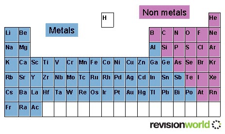 The Periodic Table Gcse Revision Chemistry Periodic