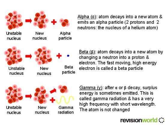 Alpha Beta And Gamma Gcse Revision Physics Radioactivity Alpha