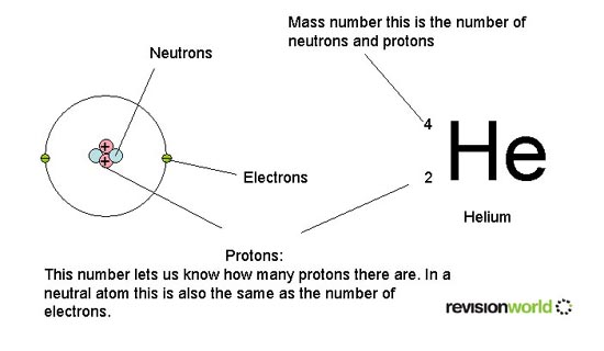 Atomic structure gcse revision chemistry atoms bonding and an error occurred urtaz Image collections