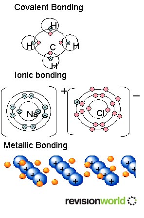 The Nature Of Bonds A2 Level Level Revision Chemistry Bonding