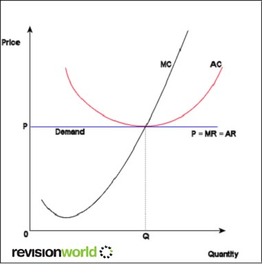 why perfect competition is the best Perfect competition, efficiency: perfect competition is an idealized market structure that achieves an efficient allocation of resources this efficiency is achieved because the profit-maximizing quantity of output produced by a perfectly competitive firm results in the equality between price and marginal cost.