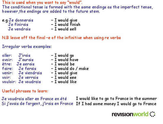 The Essential Guide to the French Conditional Tense