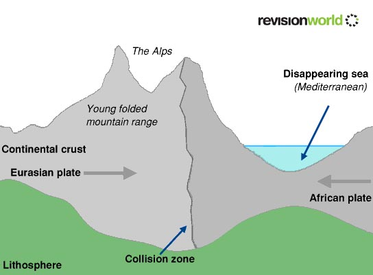 Continental plate collision
