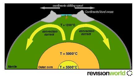 Tectonic Plates | Revision World