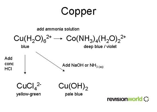 New Copper Chloride Periodic Table