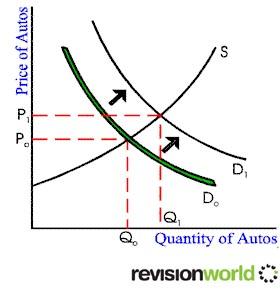 Demand Pull Inflation   a2-level-level-revision, economics, govt ...