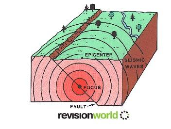 Earthquakes | Revision World