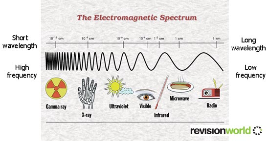 Electromagnetic Spectrum Gcse Revision Physics Waves