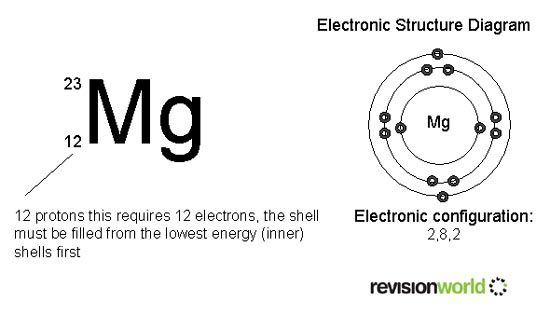 Atomic structure gcse revision chemistry atoms bonding and atomic structure gcse revision chemistry atoms bonding and structure atomic structure revision world urtaz Image collections