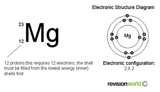 Atomic Structure Gcse Revision Chemistry Atoms Bonding