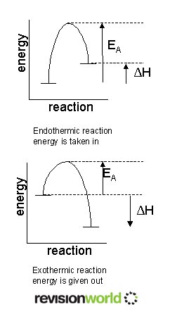 Energy Transfer In Reactions Gcse Revision Chemistry Reactions