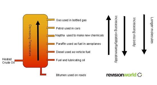 Fractional Distillation – Fractional Distillation of Crude Oil Worksheet