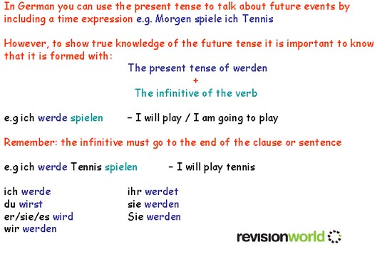 Future Tense   gcse-revision, german, grammar, tenses, future ...