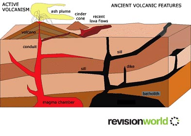 Igneous Rocks | Revision World