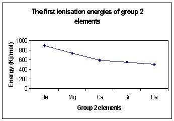 ionisation energies