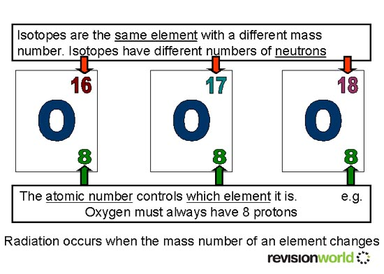 Background Radiation / Isotopes | gcse-revision, physics ...