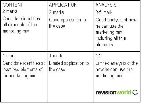 Mark Scheme | a2-level-level-revision, business-studies, accounting