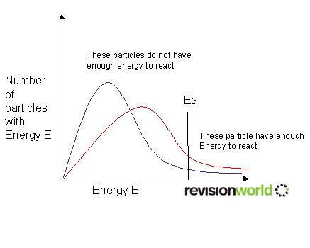 Maxwell Boltzmann Distribution A2 Level Level Revision Chemistry