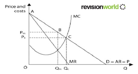 economics product differentiation in monopoly Let us write you a custom essay sample on economics – product differentiation in monopoly.