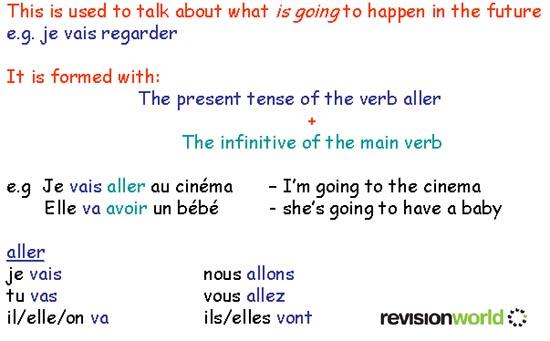 Near Future Tense Gcse Revision French Grammar Tenses Near