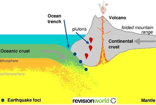 When an oceanic plate and a continental plate move towards each other