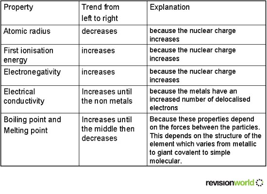 Trends in period three of the periodic table a2 level level periodic urtaz Gallery