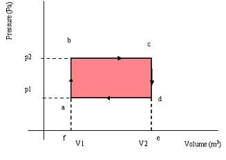 p v diagrams \u0026 engines a2 level level revision, physics, applied Brayton Cycle PV Diagram p v diagrams \u0026 engines