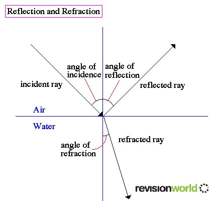 Refraction A2 Level Level Revision Physics Particles