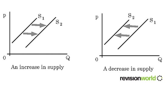 the determinants of the supply of goods and services